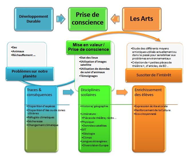 principe du projet HELP